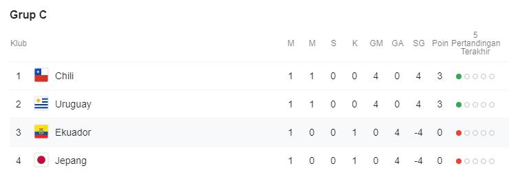 Klasemen Sementara Copa America 2019 Grup C