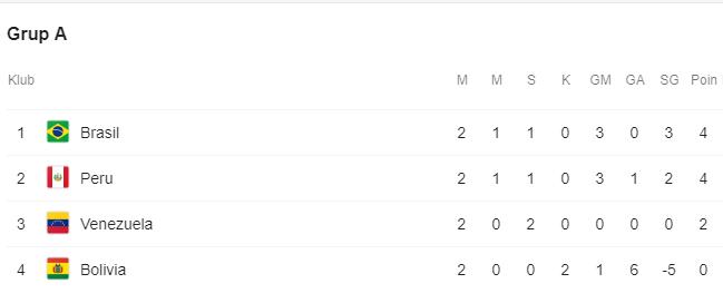 Klasemen Grup A Copa America